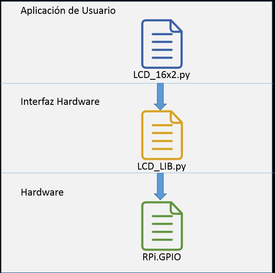 Librer a lcd 16x2 con python - Librerias python ...